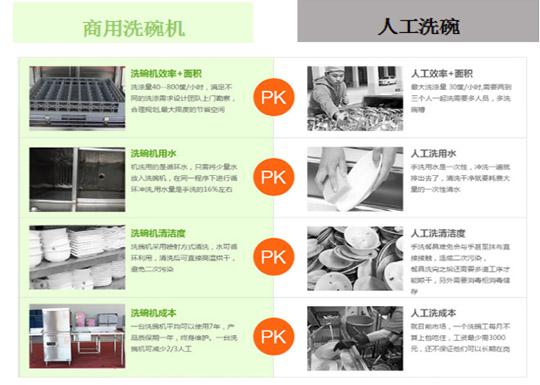商用洗碗机VS人工洗碗
