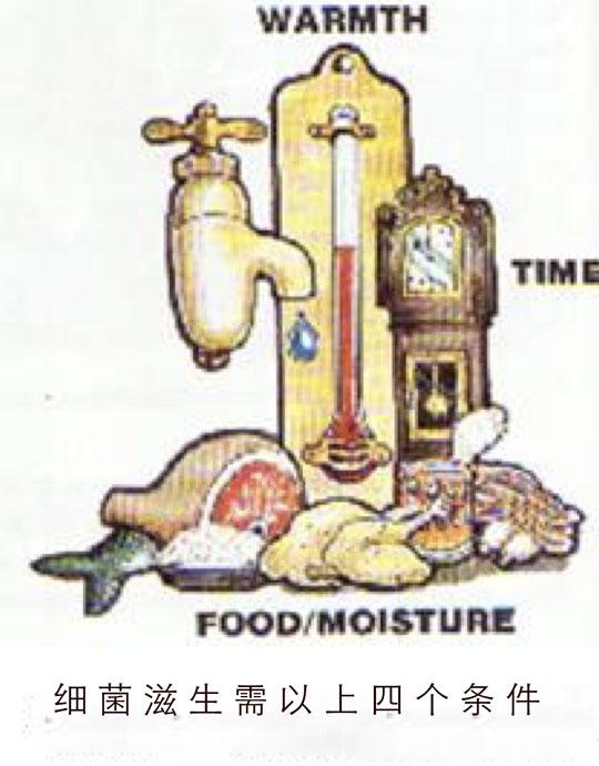 细菌滋生需以上四个条件