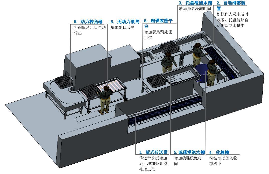 企业员工食堂洗碗机解决方案